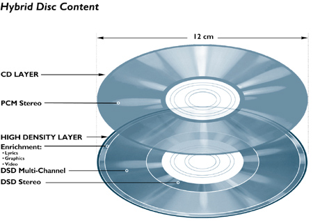 Hybrid Disc Content